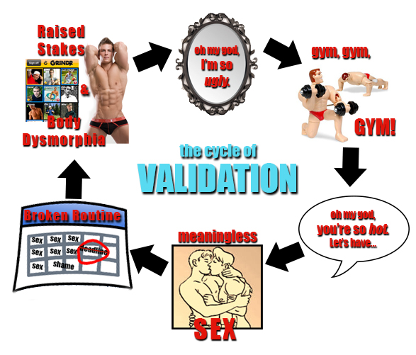 The Cycle of Validation